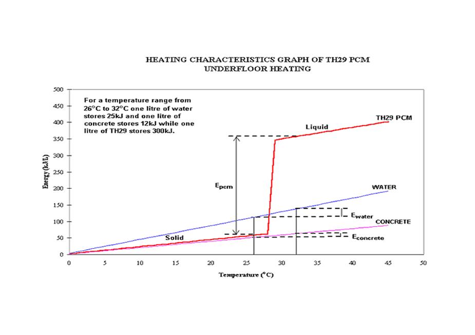 Pcm Thermal Storage Capacity